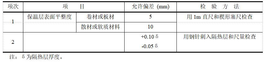 保温层平整度保温厚度的允许偏差和检验方法.jpg